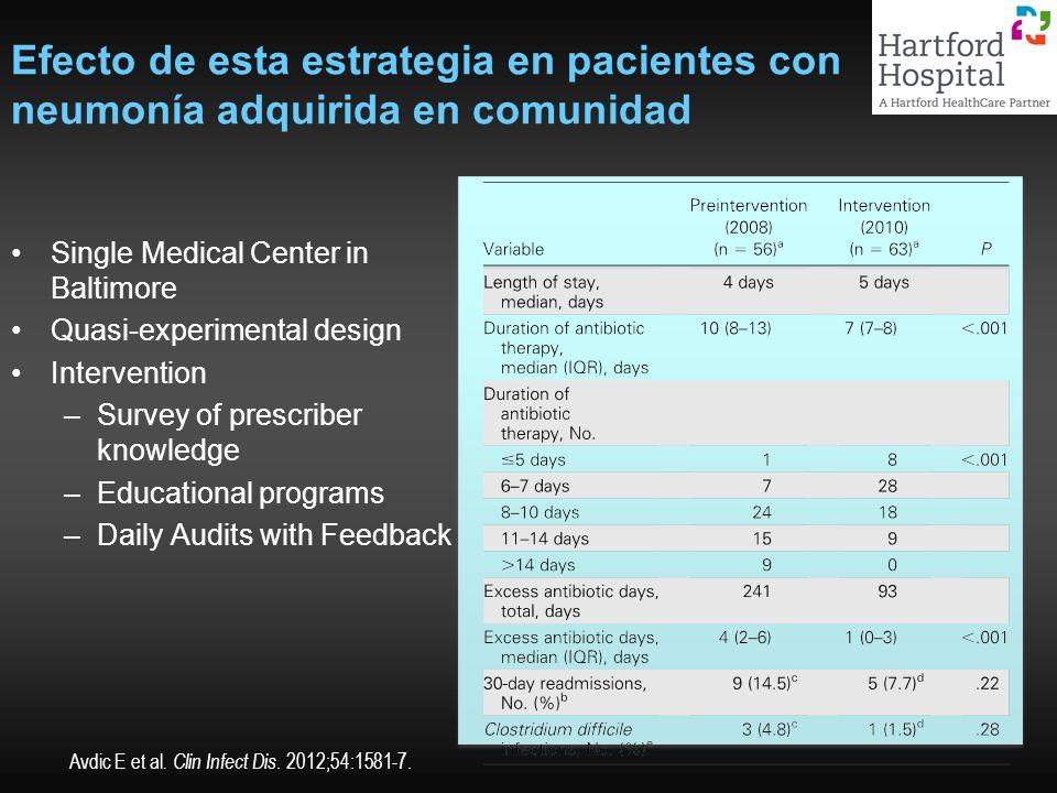Efecto de esta estrategia en pacientes con neumonía adquirida en comunidad