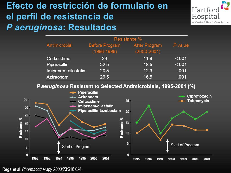 P aeruginosa Resistant to Selected Antimicrobials, 1995-2001 (%)