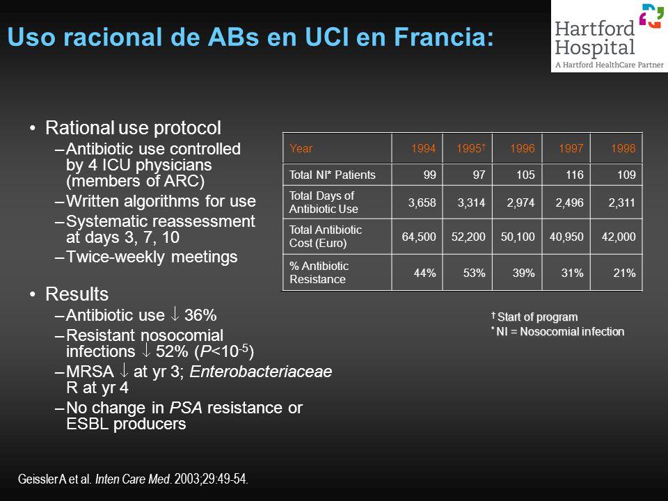 Uso racional de ABs en UCI en Francia: