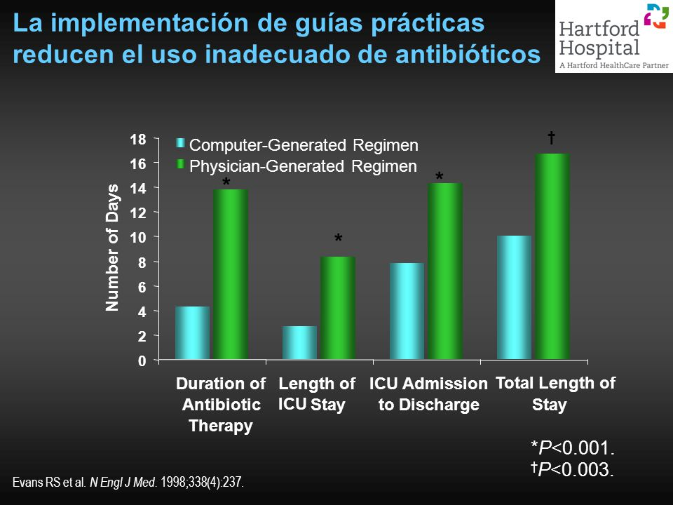 La implementación de guías prácticas reducen el uso inadecuado de antibióticos
