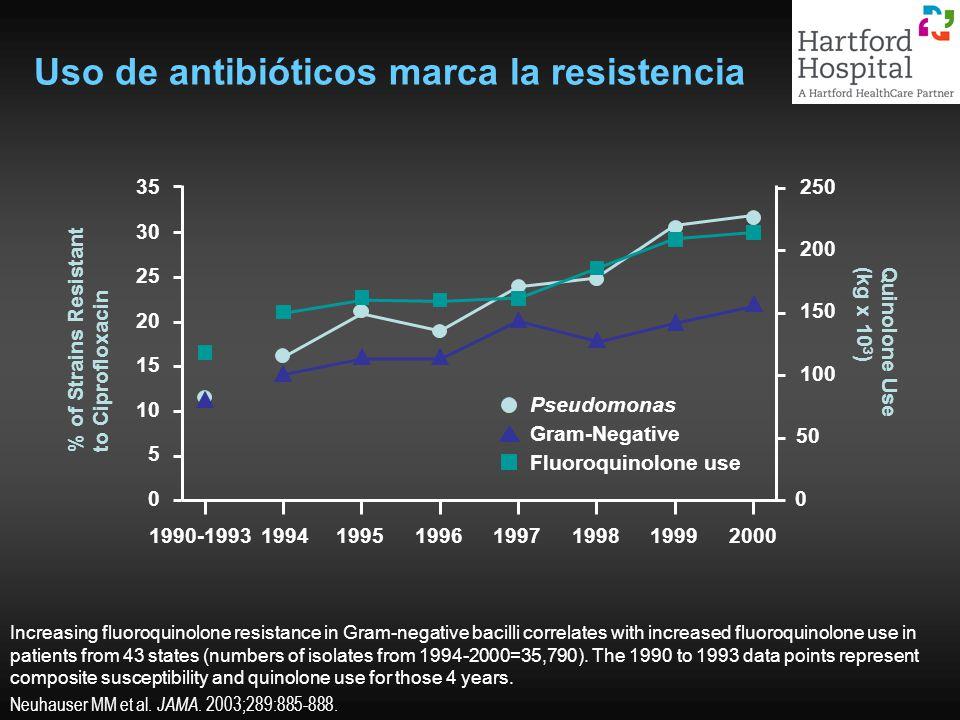 Uso de antibióticos marca la resistencia