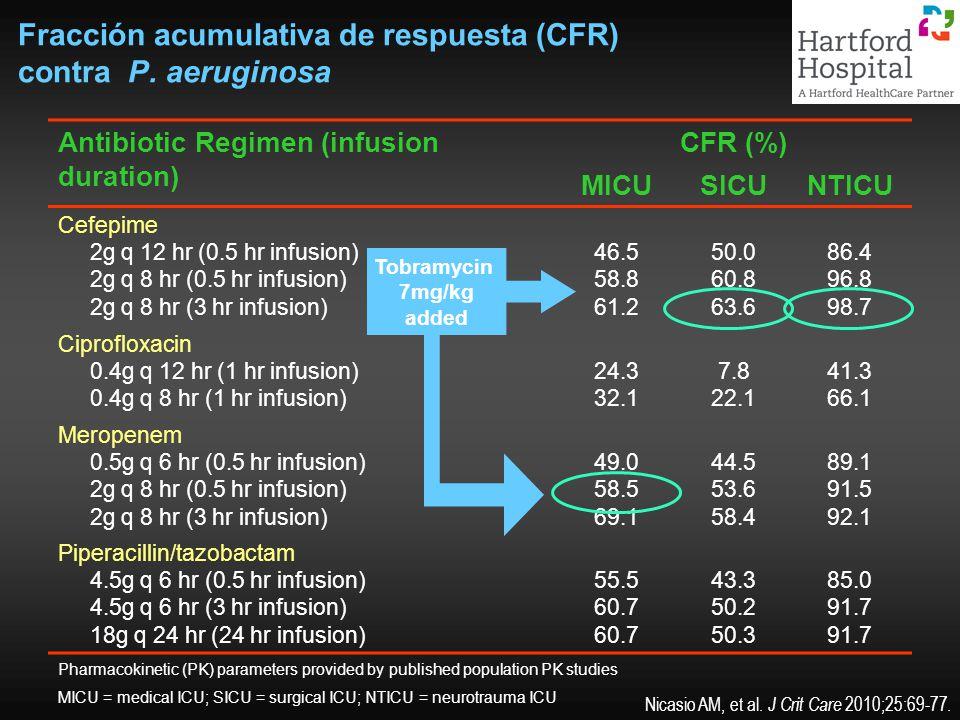 Fracción acumulativa de respuesta (CFR) contra P. aeruginosa