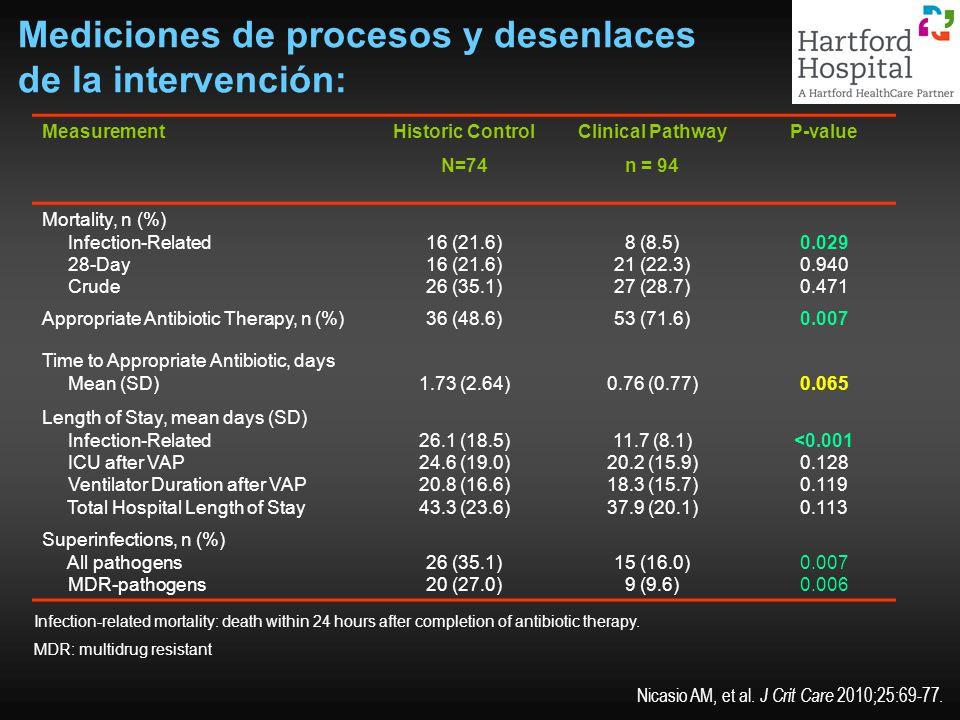 Mediciones de procesos y desenlaces de la intervención: