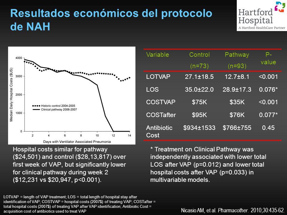 Resultados económicos del protocolo de NAH