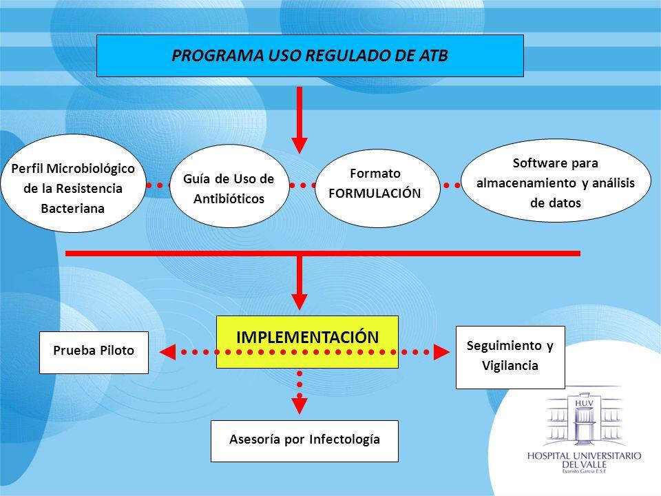 PROGRAMA USO REGULADO DE ATB IMPLEMENTACIÓN