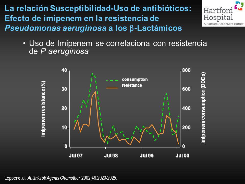 imipenem resistance (%) imipenem consumption (DDDs)