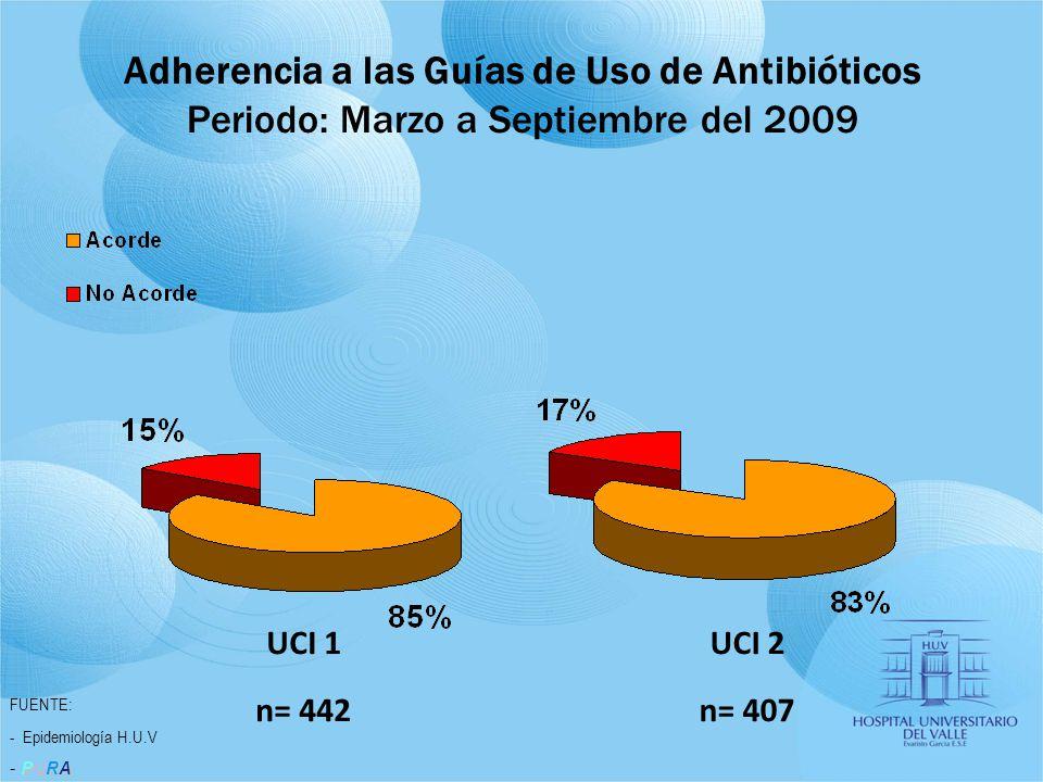 Adherencia a las Guías de Uso de Antibióticos Periodo: Marzo a Septiembre del 2009