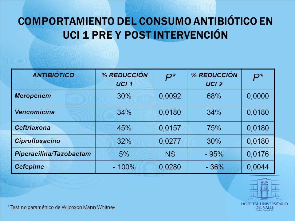COMPORTAMIENTO DEL CONSUMO ANTIBIÓTICO EN UCI 1 PRE Y POST INTERVENCIÓN