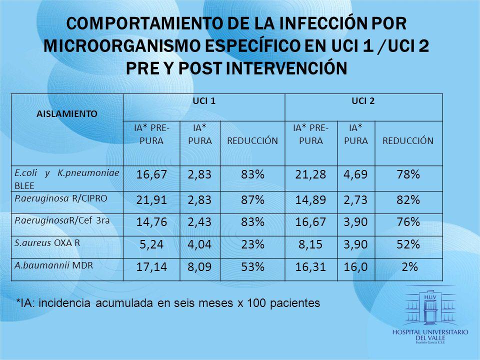 COMPORTAMIENTO DE LA INFECCIÓN POR MICROORGANISMO ESPECÍFICO EN UCI 1 /UCI 2 PRE Y POST INTERVENCIÓN