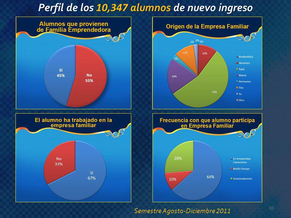 Perfil de los 10,347 alumnos de nuevo ingreso