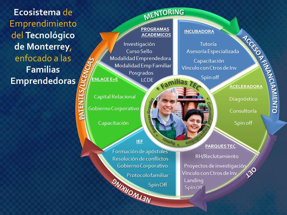 Ecosistema de Emprendimiento del Tecnológico de Monterrey, enfocado a las Familias Emprendedoras