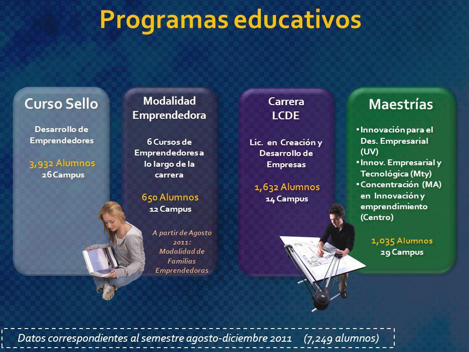Programas educativos Curso Sello Maestrías Modalidad Carrera