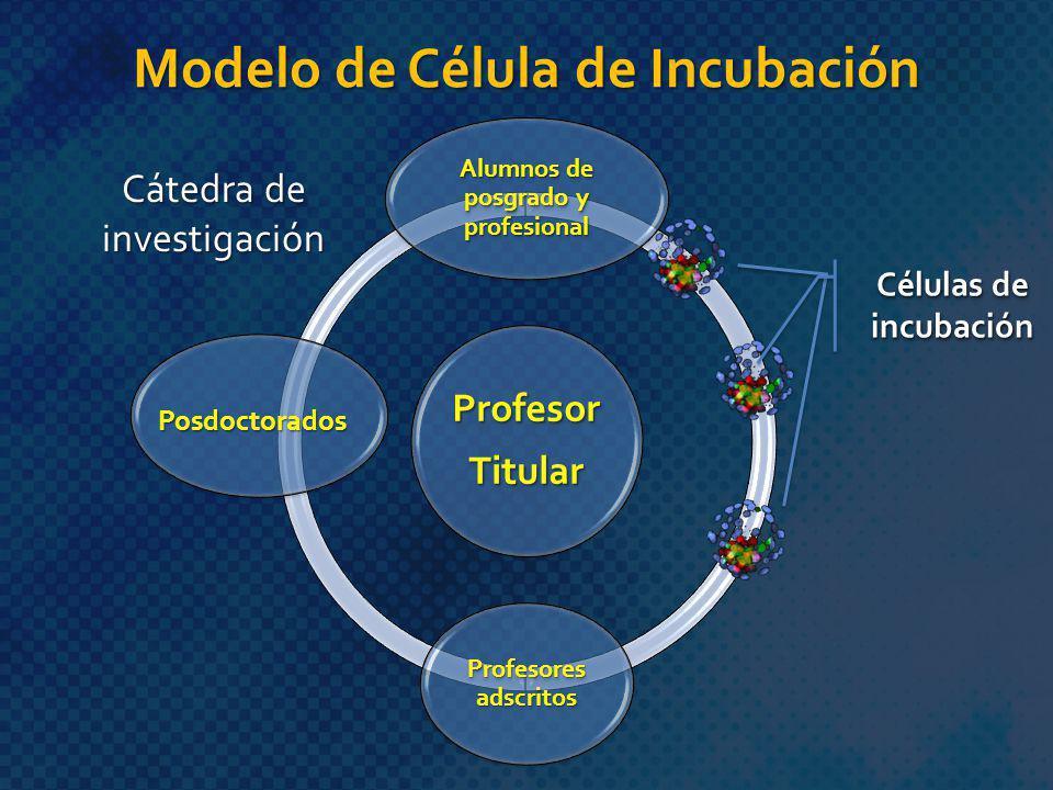 Modelo de Célula de Incubación