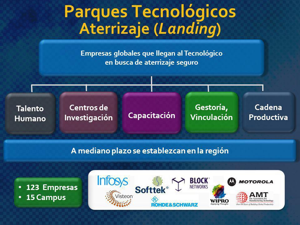 Parques Tecnológicos Aterrizaje (Landing) Centros de Investigación