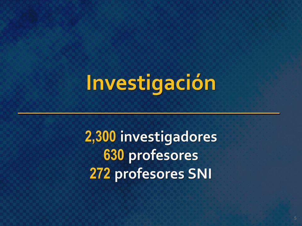 Investigación 2,300 investigadores 630 profesores 272 profesores SNI