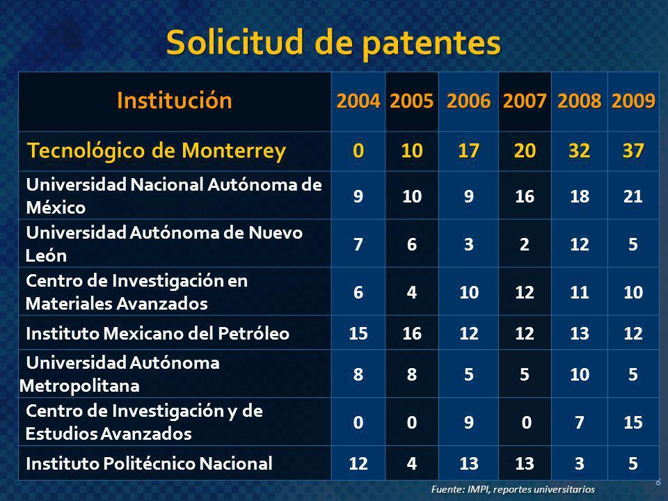 Solicitud de patentes Institución Tecnológico de Monterrey 2004 2005
