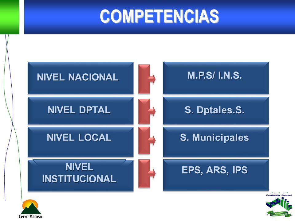 COMPETENCIAS NIVEL NACIONAL M.P.S/ I.N.S. NIVEL DPTAL S. Dptales.S.