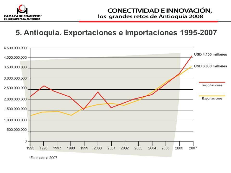5. Antioquia. Exportaciones e Importaciones 1995-2007