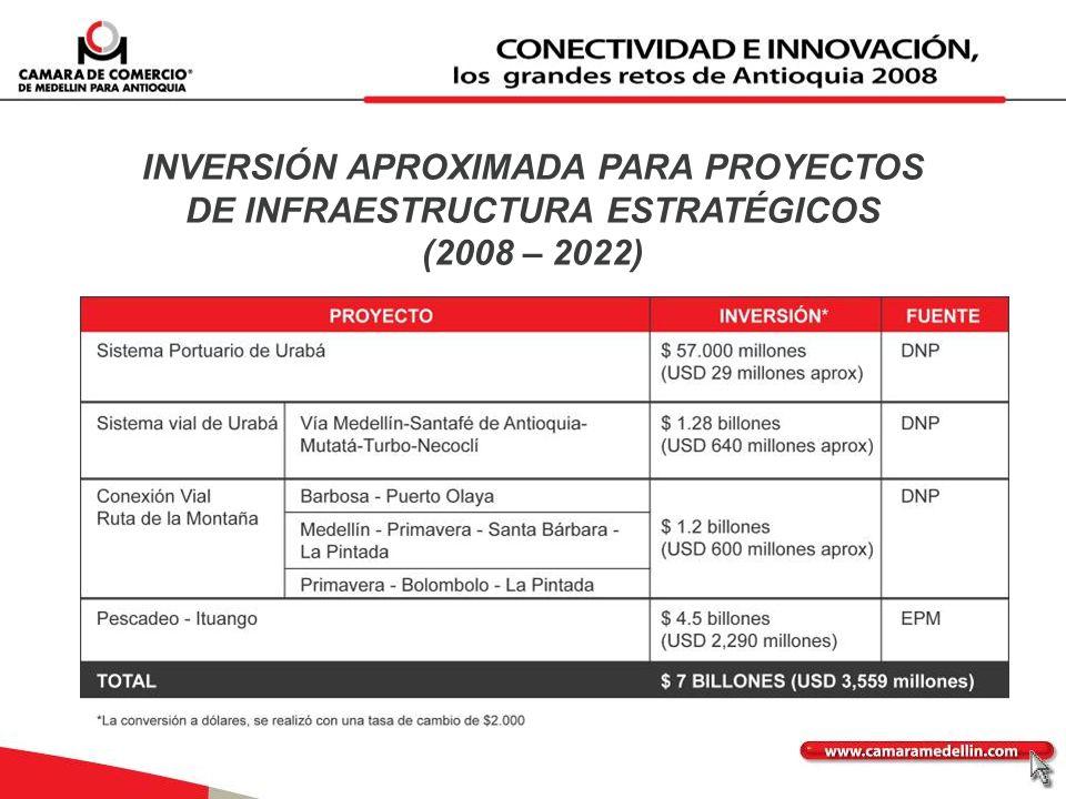 INVERSIÓN APROXIMADA PARA PROYECTOS DE INFRAESTRUCTURA ESTRATÉGICOS