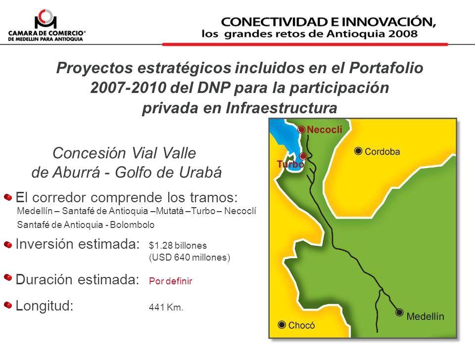Proyectos estratégicos incluidos en el Portafolio