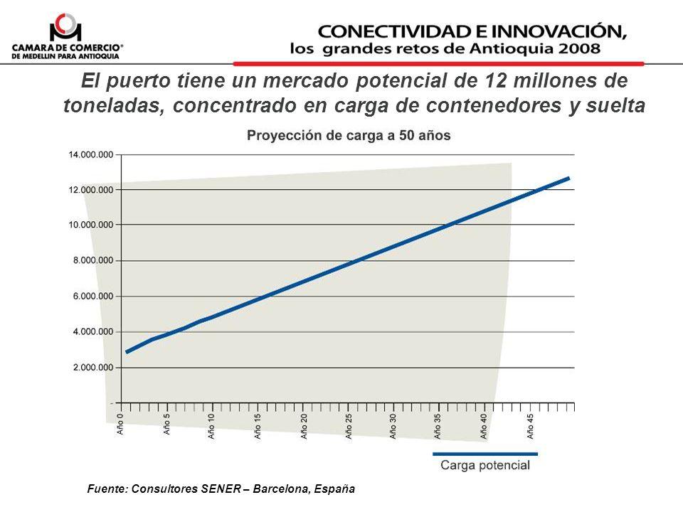 El puerto tiene un mercado potencial de 12 millones de toneladas, concentrado en carga de contenedores y suelta