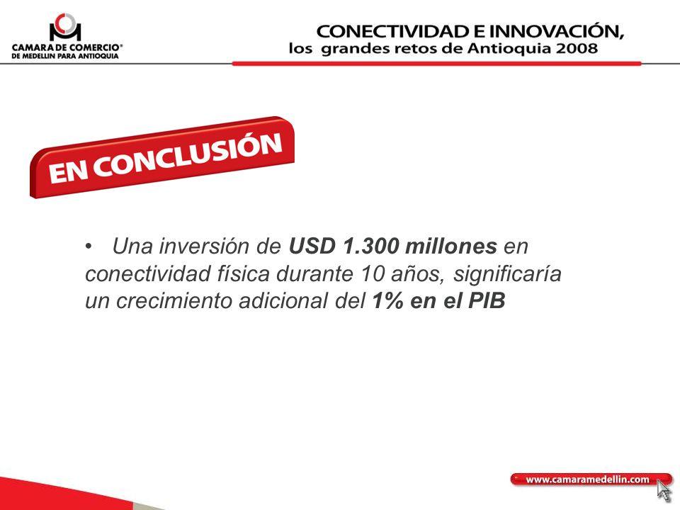 • Una inversión de USD 1.300 millones en conectividad física durante 10 años, significaría un crecimiento adicional del 1% en el PIB