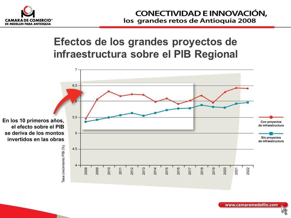Efectos de los grandes proyectos de infraestructura sobre el PIB Regional