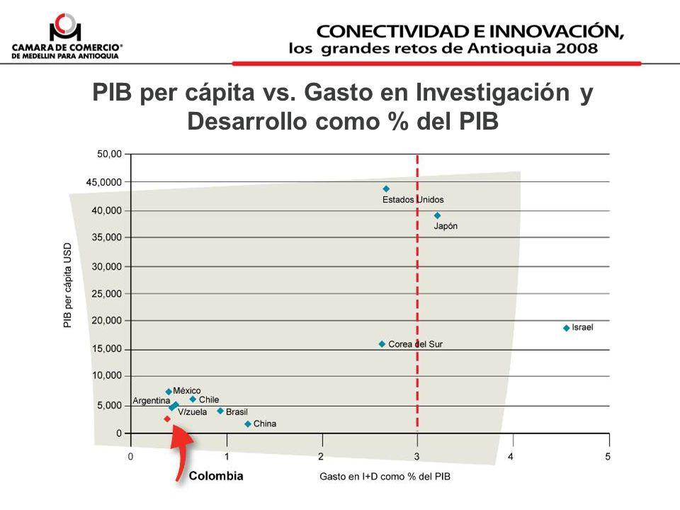 PIB per cápita vs. Gasto en Investigación y Desarrollo como % del PIB