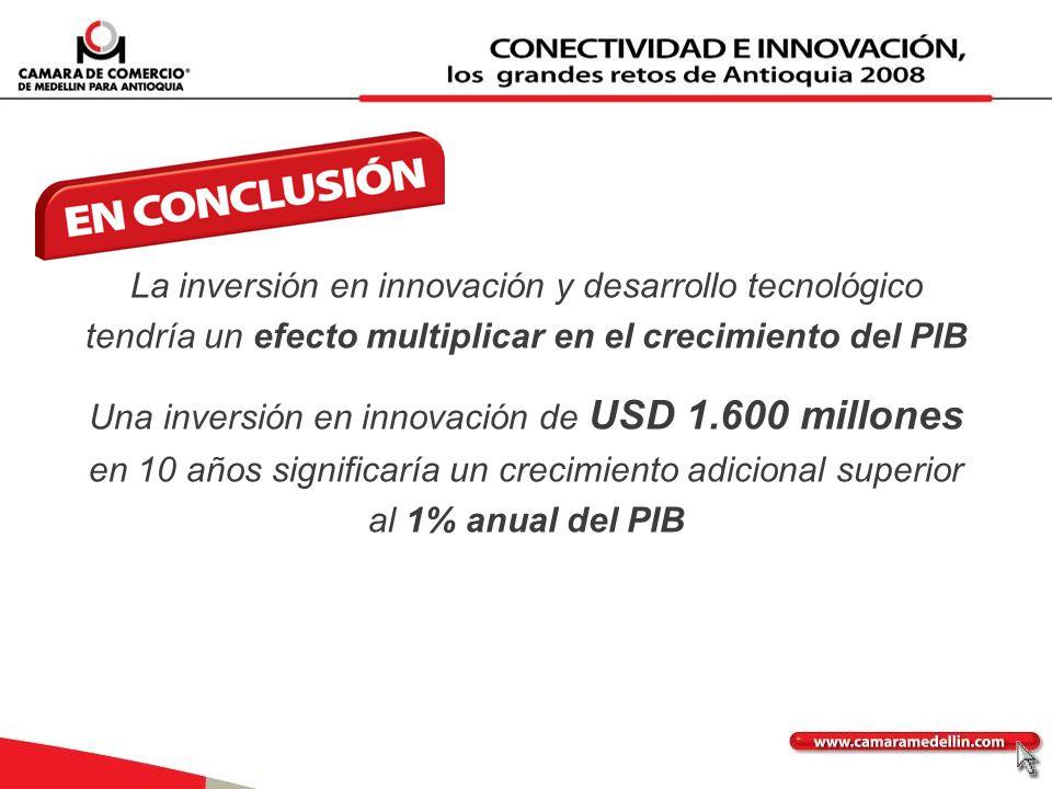 La inversión en innovación y desarrollo tecnológico tendría un efecto multiplicar en el crecimiento del PIB