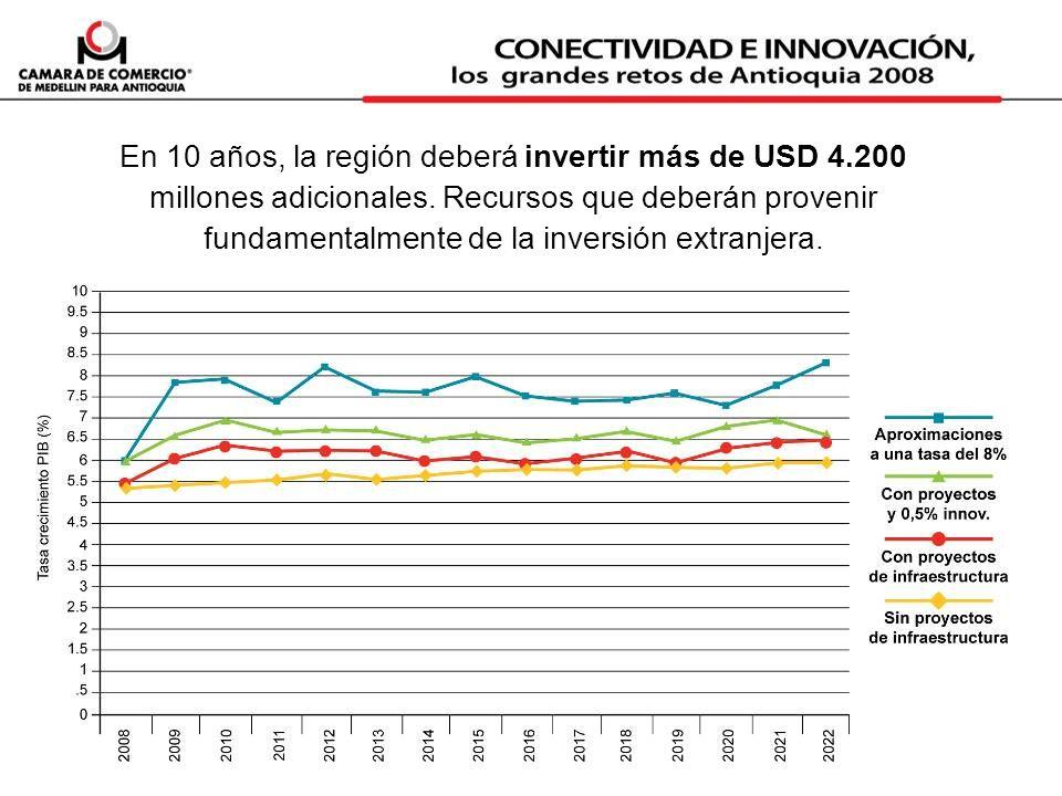 En 10 años, la región deberá invertir más de USD 4