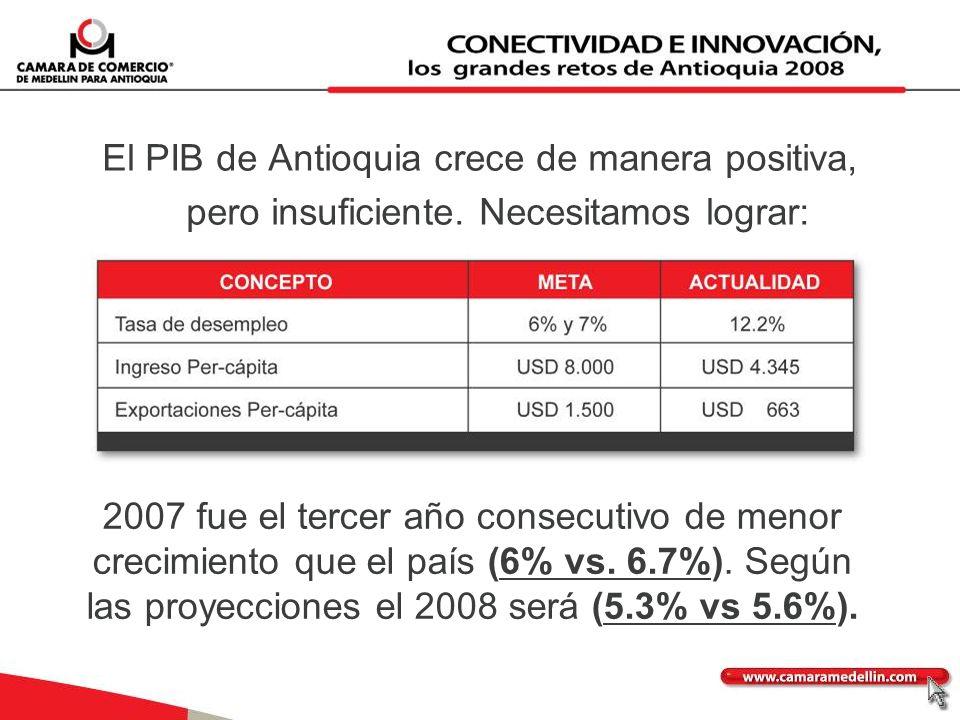 El PIB de Antioquia crece de manera positiva, pero insuficiente