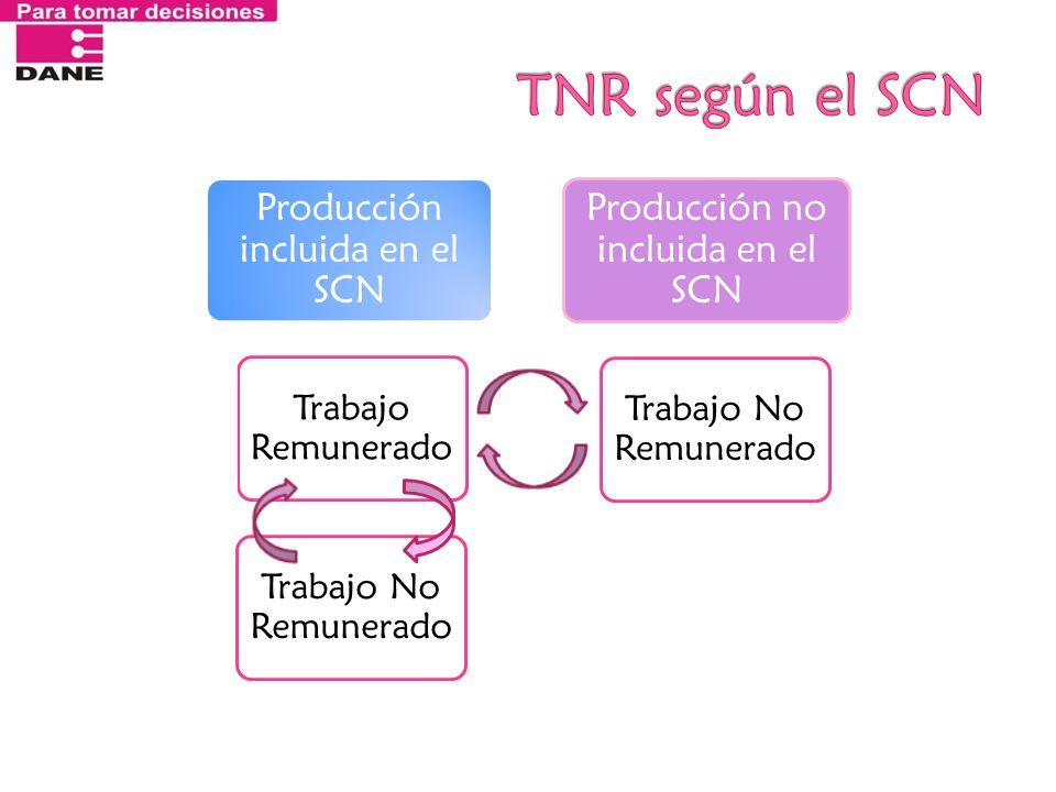TNR según el SCN Producción incluida en el SCN. Trabajo Remunerado. Trabajo No Remunerado. Producción no incluida en el SCN.