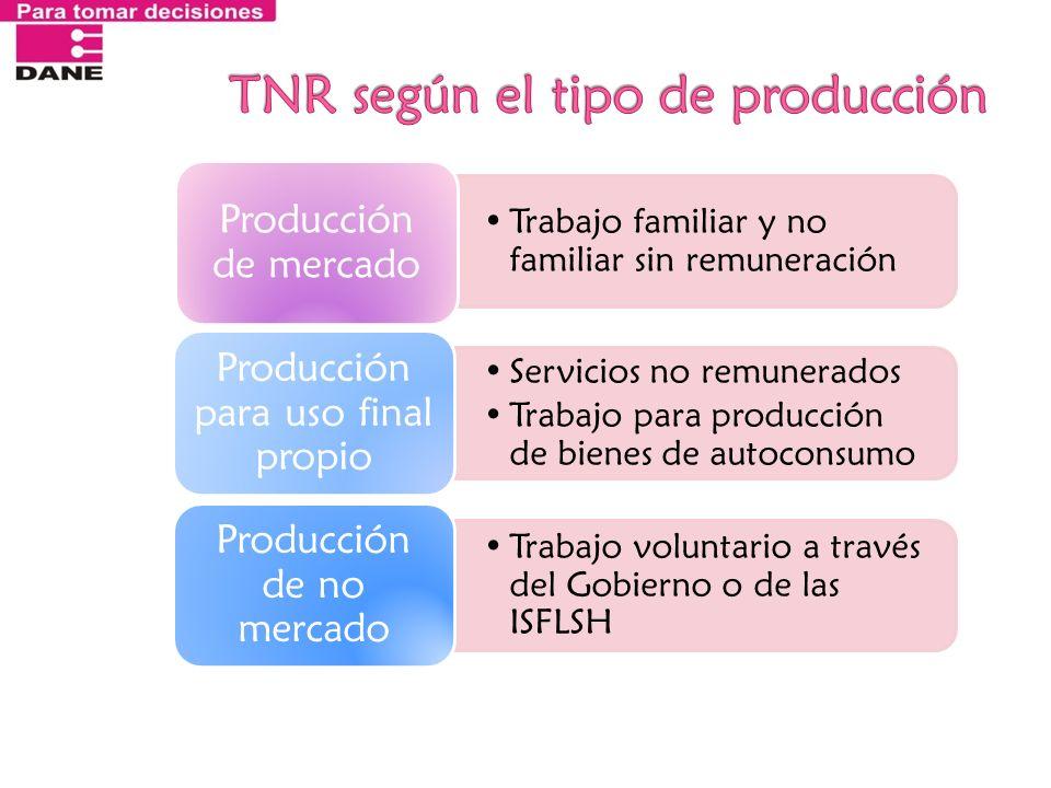TNR según el tipo de producción