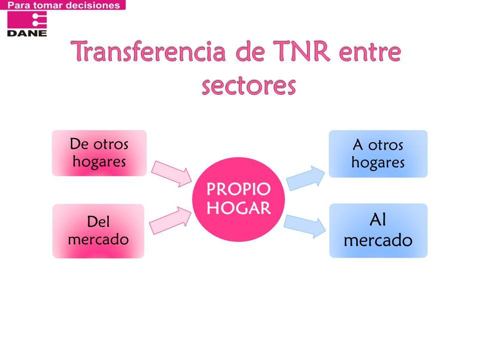 Transferencia de TNR entre sectores