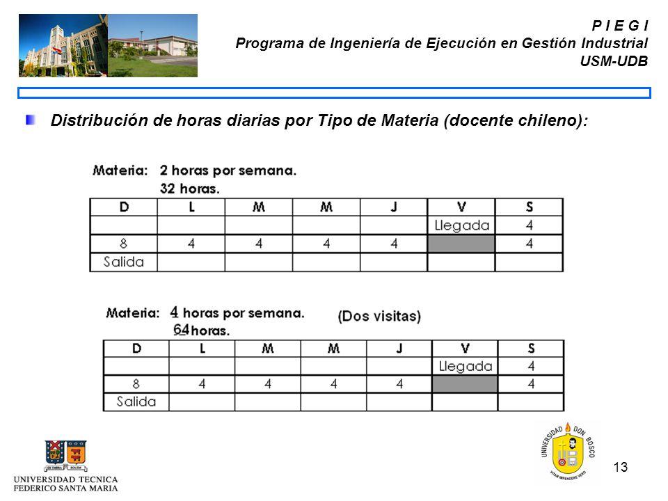 Distribución de horas diarias por Tipo de Materia (docente chileno):