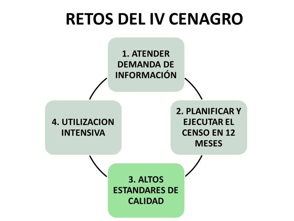 RETOS DEL IV CENAGRO 1. ATENDER DEMANDA DE INFORMACIÓN