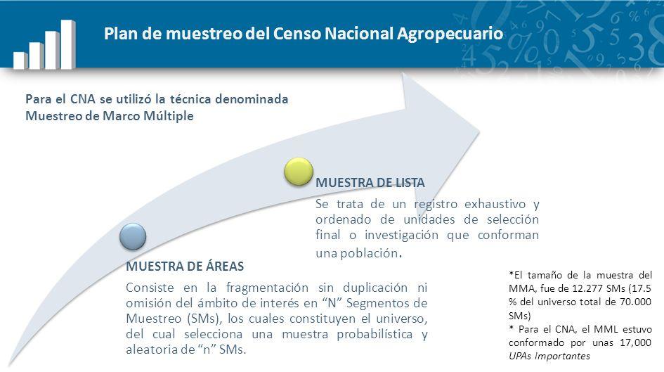 Plan de muestreo del Censo Nacional Agropecuario