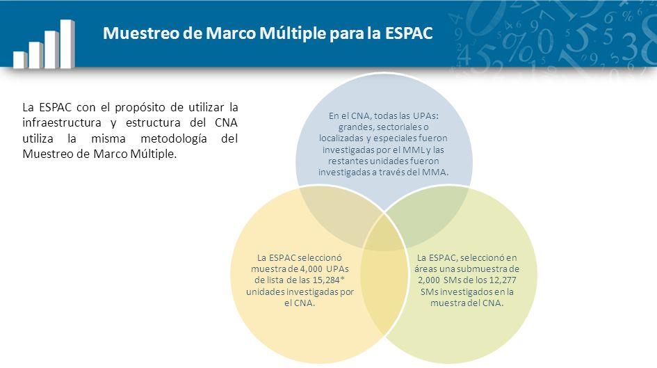 Muestreo de Marco Múltiple para la ESPAC