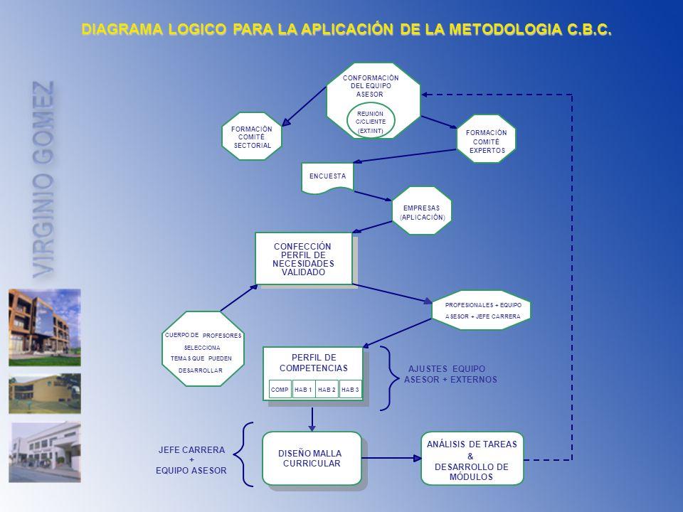 DIAGRAMA LOGICO PARA LA APLICACIÓN DE LA METODOLOGIA C.B.C.