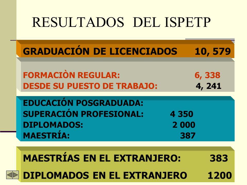 RESULTADOS DEL ISPETP GRADUACIÓN DE LICENCIADOS 10, 579
