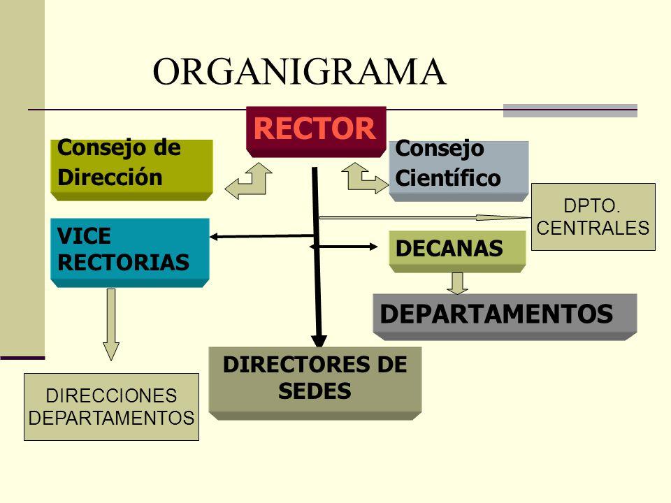 ORGANIGRAMA RECTOR DEPARTAMENTOS Consejo de Consejo Dirección