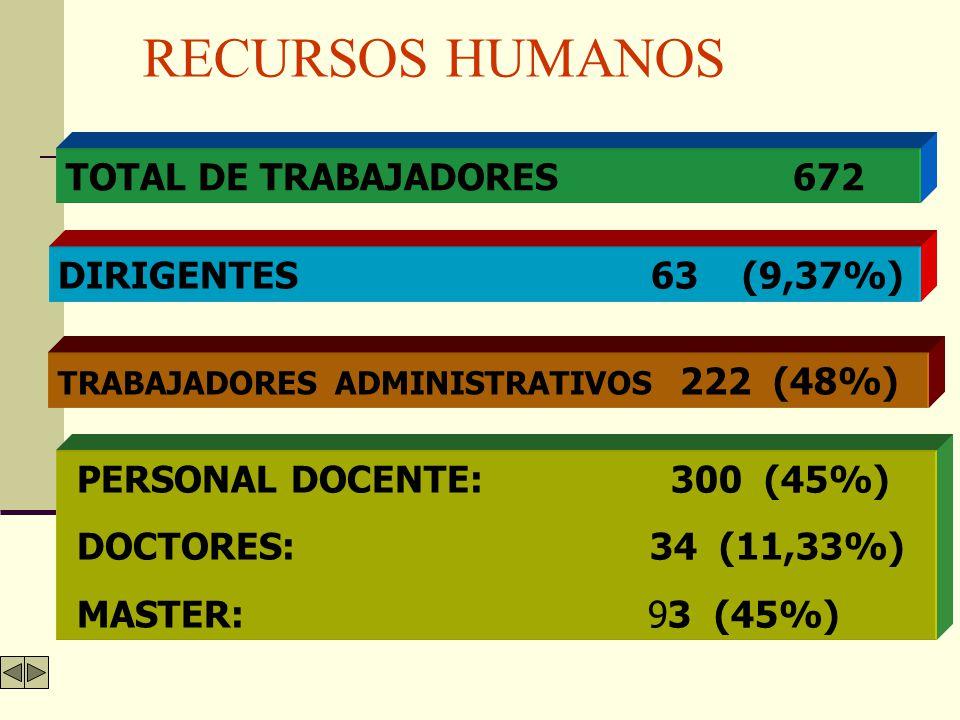 RECURSOS HUMANOS TOTAL DE TRABAJADORES 672 DIRIGENTES 63 (9,37%)