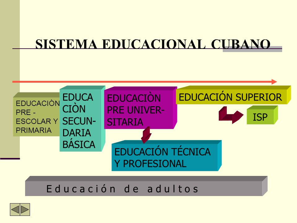 SISTEMA EDUCACIONAL CUBANO