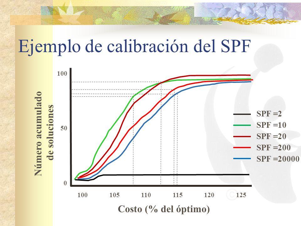 Ejemplo de calibración del SPF