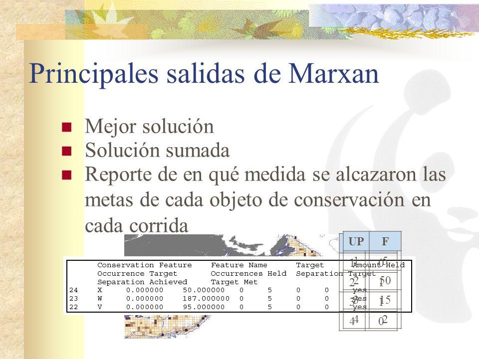 Principales salidas de Marxan