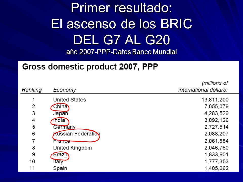 Primer resultado: El ascenso de los BRIC DEL G7 AL G20 año 2007-PPP-Datos Banco Mundial