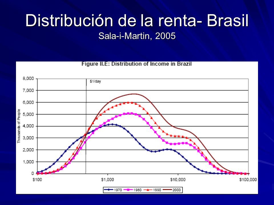 Distribución de la renta- Brasil Sala-i-Martin, 2005