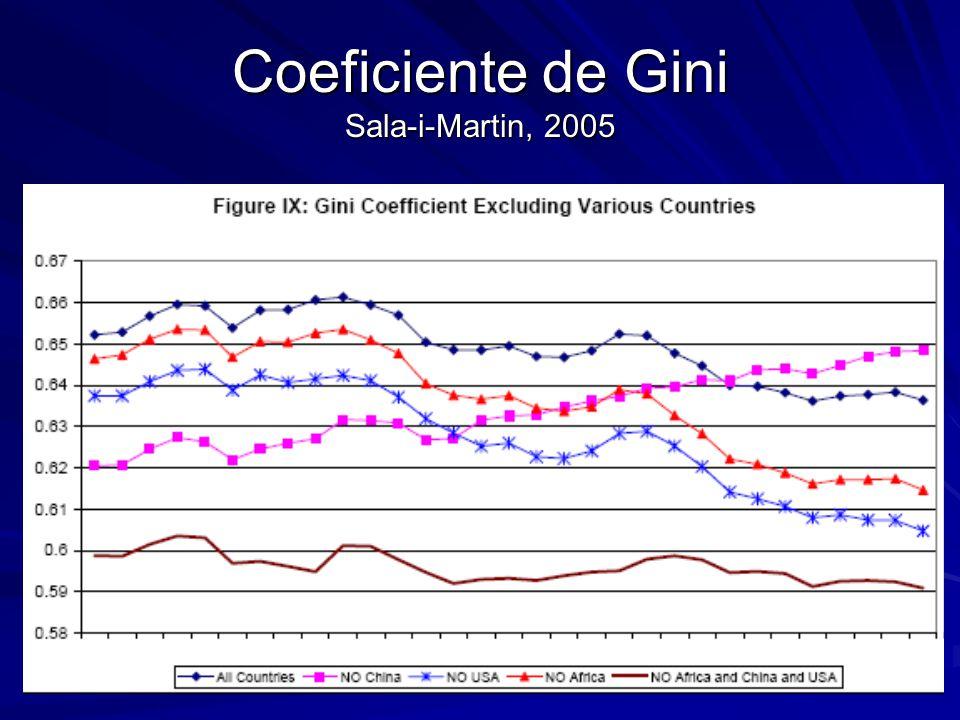 Coeficiente de Gini Sala-i-Martin, 2005