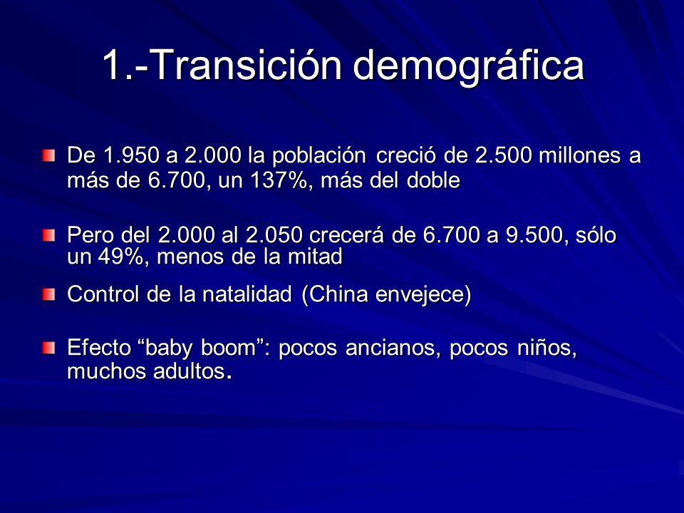 1.-Transición demográfica