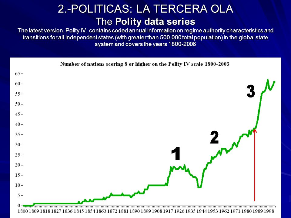 2.-POLITICAS: LA TERCERA OLA The Polity data series The latest version, Polity IV, contains coded annual information on regime authority characteristics and transitions for all independent states (with greater than 500,000 total population) in the global state system and covers the years 1800-2006